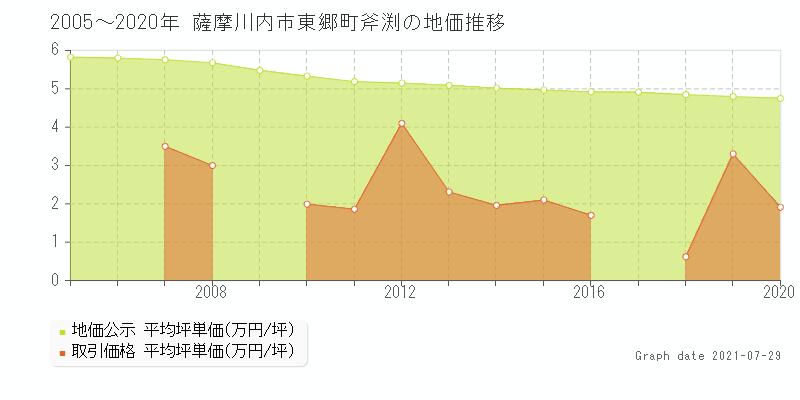 薩摩川内市東郷町斧渕の地価公示と土地価格(取引)推移|土地価格ドットコム